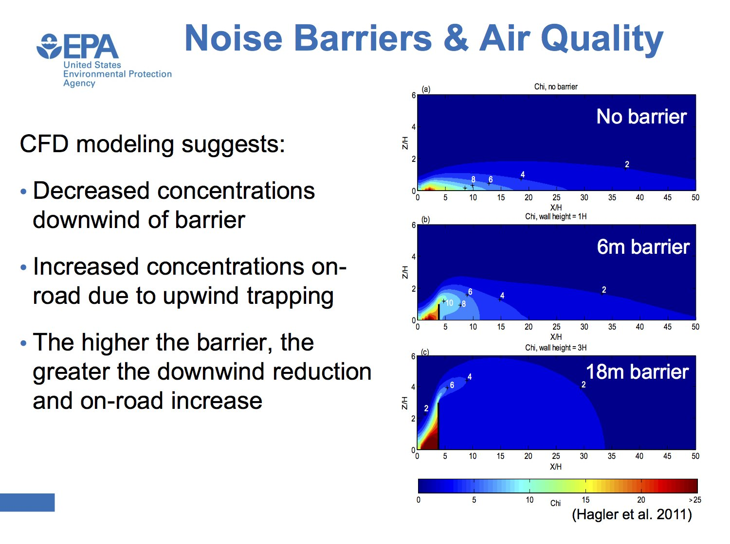 Graphs showing concentrated air pollution on roadway side of noise barriers